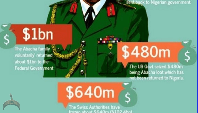 abacha_loot