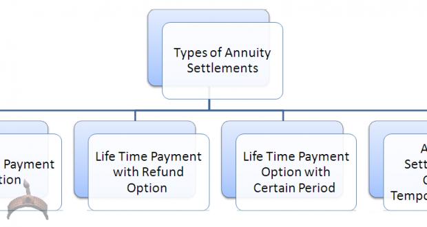 Annuity Settlements