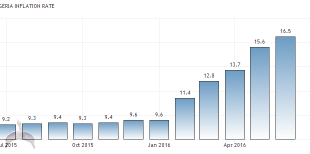 inflation in nigeria
