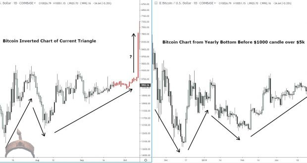 Inverted Bitcoin Price Chart