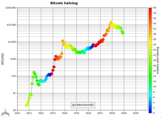 2012 Bitcoin Halving