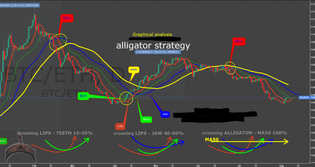 Williams Alligator Strategy